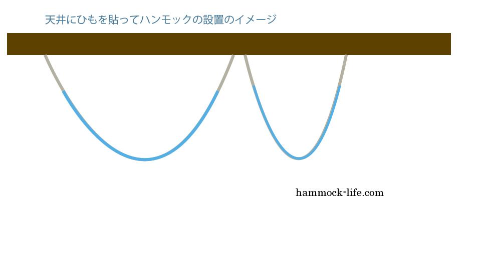 ハンモックの天井設置イメージ
